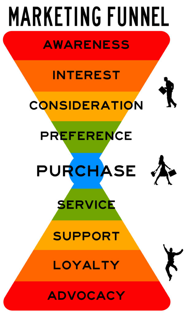 Digital Marketing Edmonton - Top Edmonton Digital Marketing Company, Marketing Funnel, What is A Marketing Funnel, Customer Value Journey, Digital Marketing Funnel Info Graphics