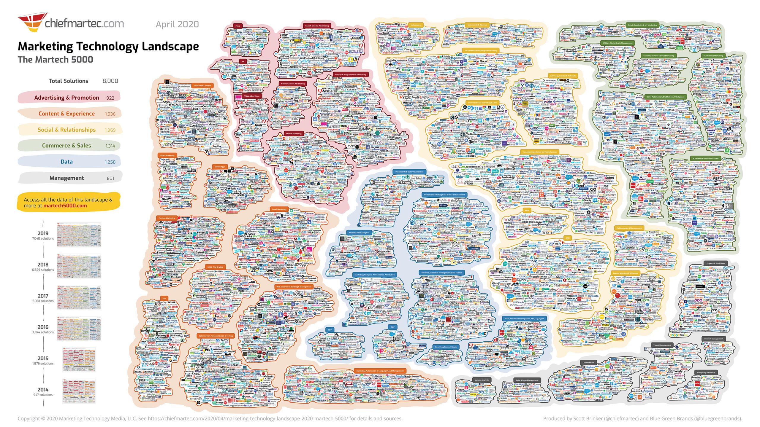 Edmonton Digital Marketing Agency Marketing Technology Landscape from Martech 2020 Digital Marketing Conference